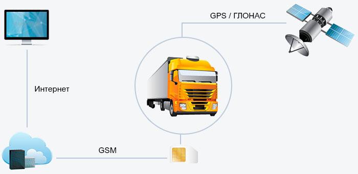 Спутниковый GPS мониторинг транспорта в Беларуси